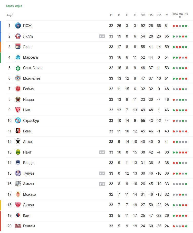 Турнирная таблица Лиги 1 во время воскресных матчей 33 тура