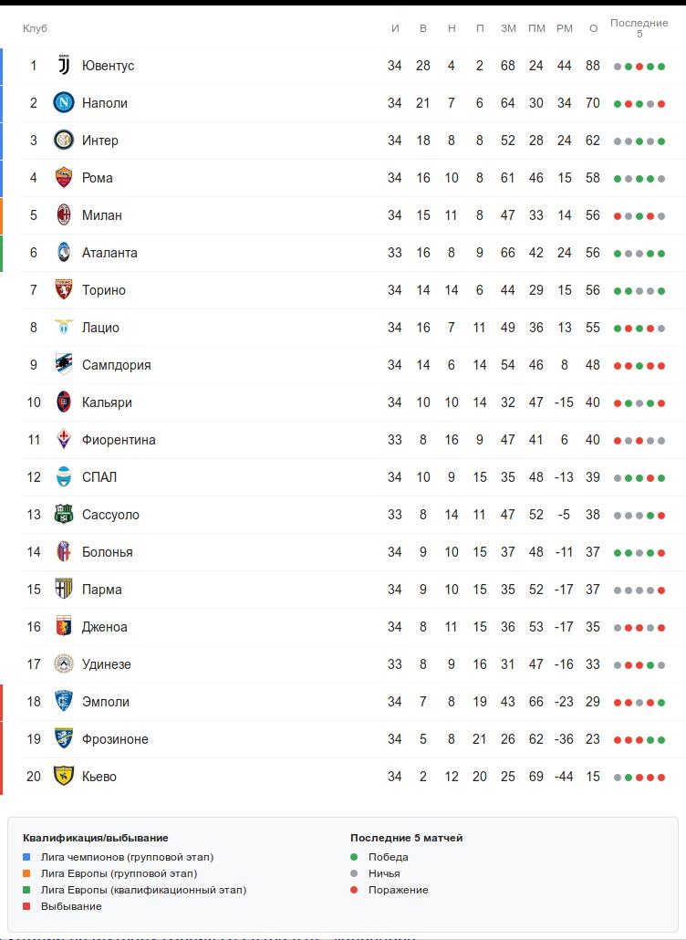 Турнирная таблица Серии А перед понедельничным матчем 34-го тура