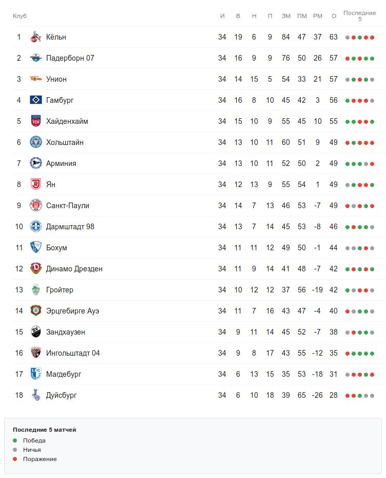 Окончательная турнирная таблица 2-й Бундеслиги