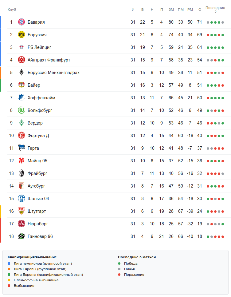 Турнирная таблица Бундеслиги перед 32-м туром