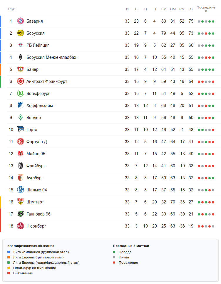 Турнирная таблица Бундеслиги перед 34-м туром