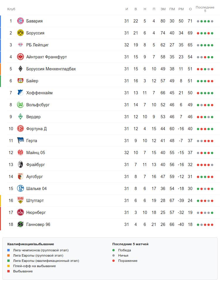 Турнирная таблица Бундеслиги перед субботними матчеми 32-го тура
