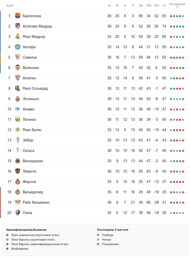 Турнирная таблица Ла Лиги перед воскресными матчами 36-го тура