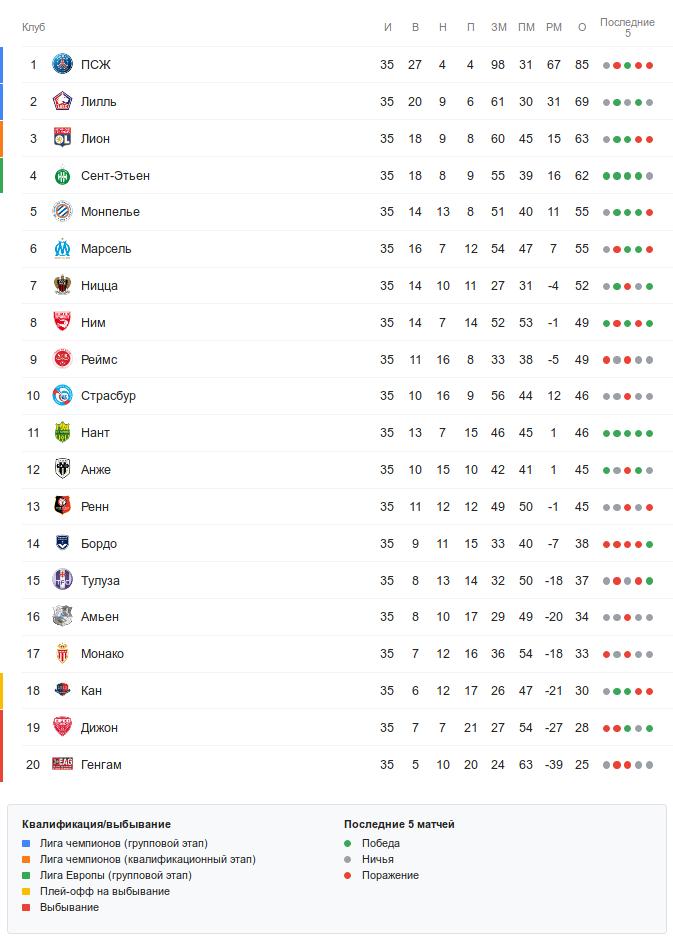 Турнирная таблица Лиги 1 перед 36-м туром