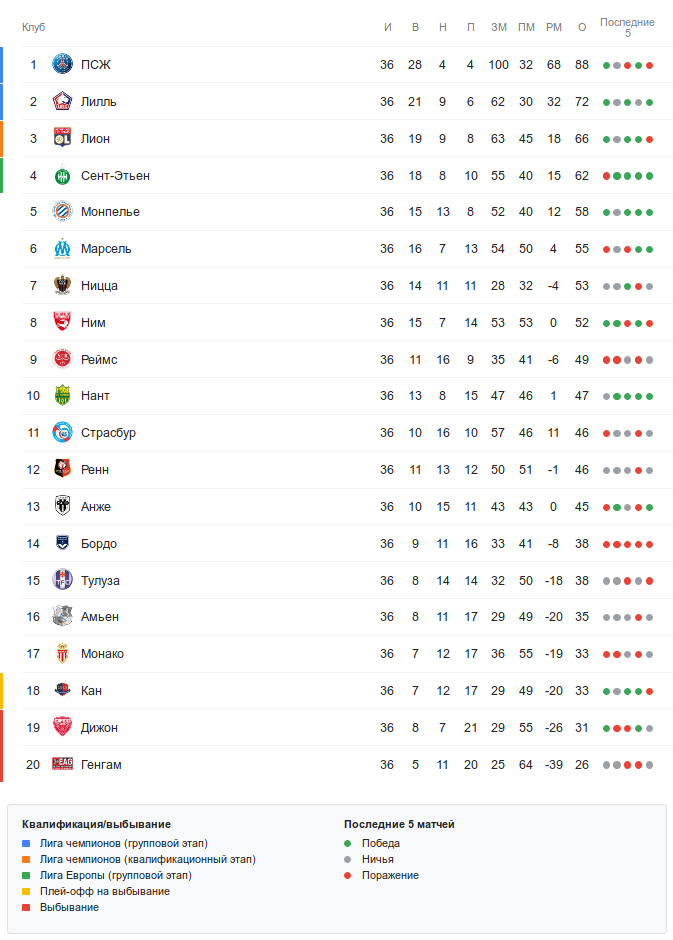 Турнирная таблица Лиги 1 перед 37-м туром