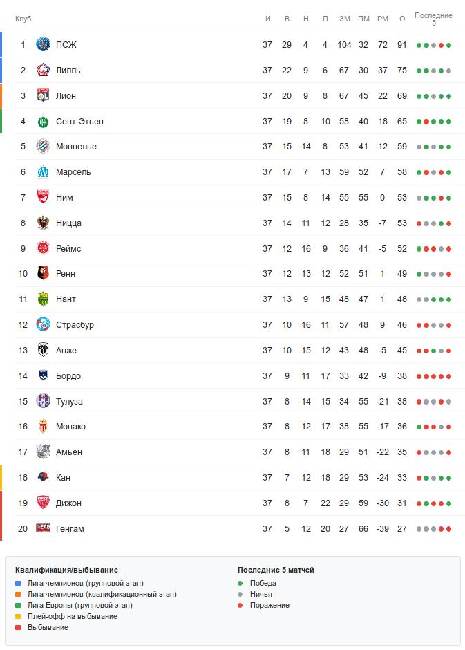 Турнирная таблица Лиги 1 перед 38-м туром