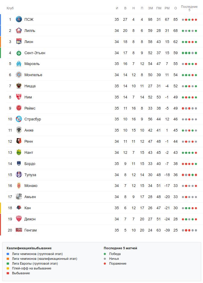 Турнирная таблица Лиги 1 перед воскресными матчами 35-го тура