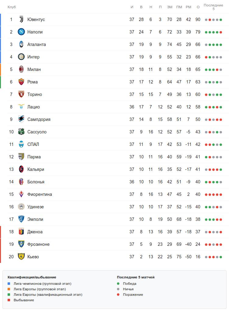 Турнирная таблица Серии А перед понедельничным матчем 37-го тура