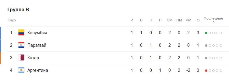 Турнирная таблица группы B перед 2-м туром Кубка Америки
