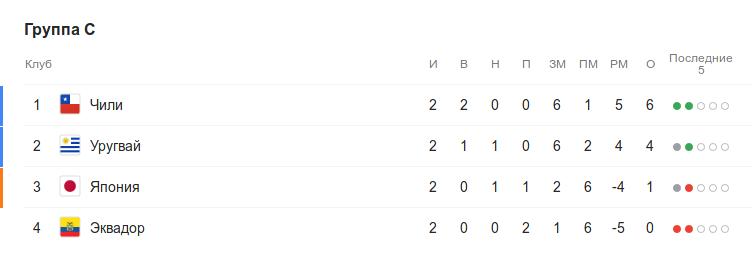 Турнирная таблица группы C перед 3-м туром Кубка Америки