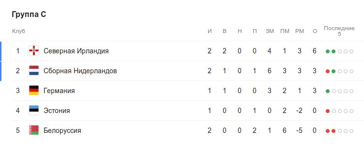 Турнирная таблица группы C квалификации Евро-2020 перед 3-м туром
