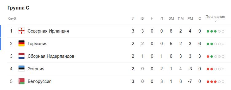 Турнирная таблица группы C квалификации Евро-2020 перед 4-м туром