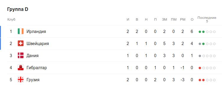 Турнирная таблица группы D квалификации Евро-2020 перед 3-м туром
