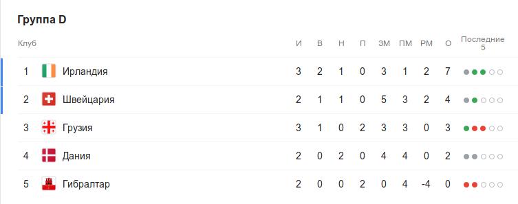 Турнирная таблица группы D квалификации Евро-2020 перед 4-м туром