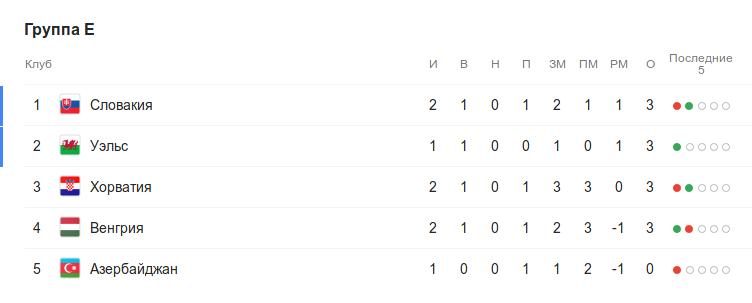 Турнирная таблица группы E квалификации Евро-2020 перед 3-м туром