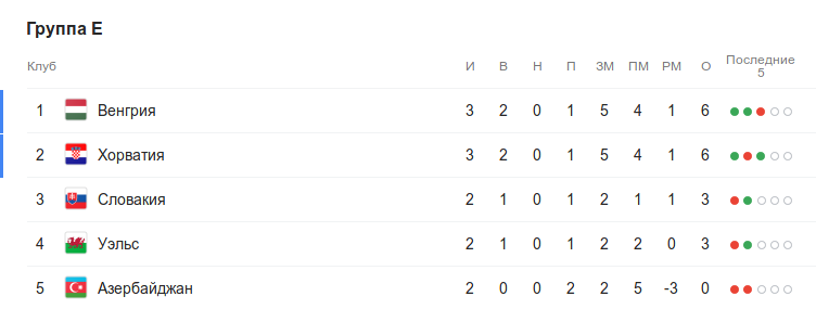 Турнирная таблица группы E квалификации Евро-2020 перед 4-м туром