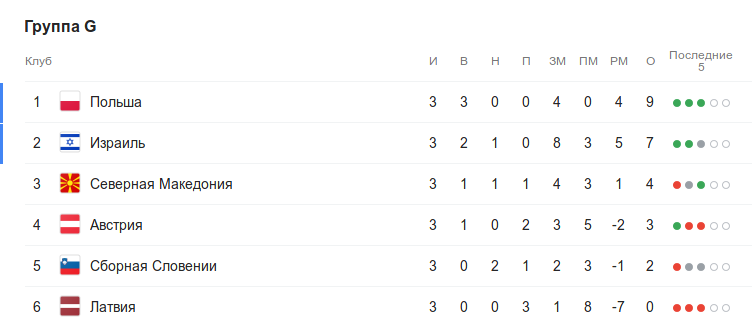 Турнирная таблица группы G квалификации Евро-2020 перед 4-м туром
