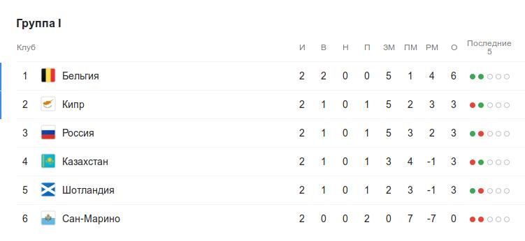 Турнирная таблица группы I квалификации Евро-2020 перед 3-м туром