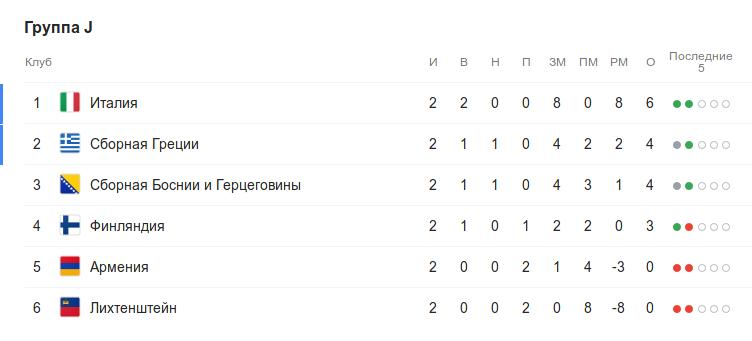 Турнирная таблица группы J квалификации Евро-2020 перед 3-м туром