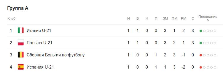 Турнирная таблица группы A перед 2-м туром группового этапа Чемпионата Европы (до 21 года)