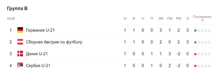 Турнирная таблица группы B перед 2-м туром группового этапа Чемпионата Европы (до 21 года)