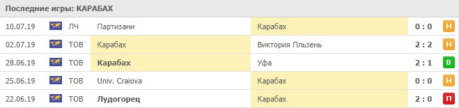 последние игры Карабаха