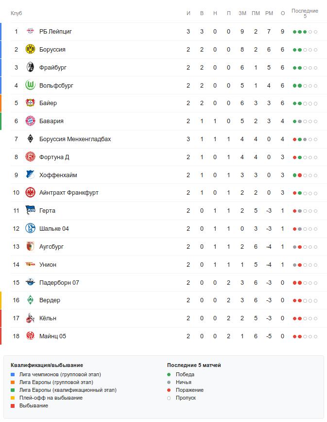 Турнирная таблица Бундеслиги перед субботними матчами 3-го тура