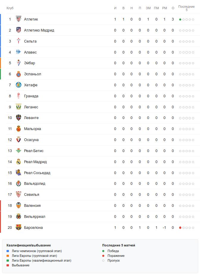 Турнирная таблица Ла Лиги перед субботними матчами первого тура