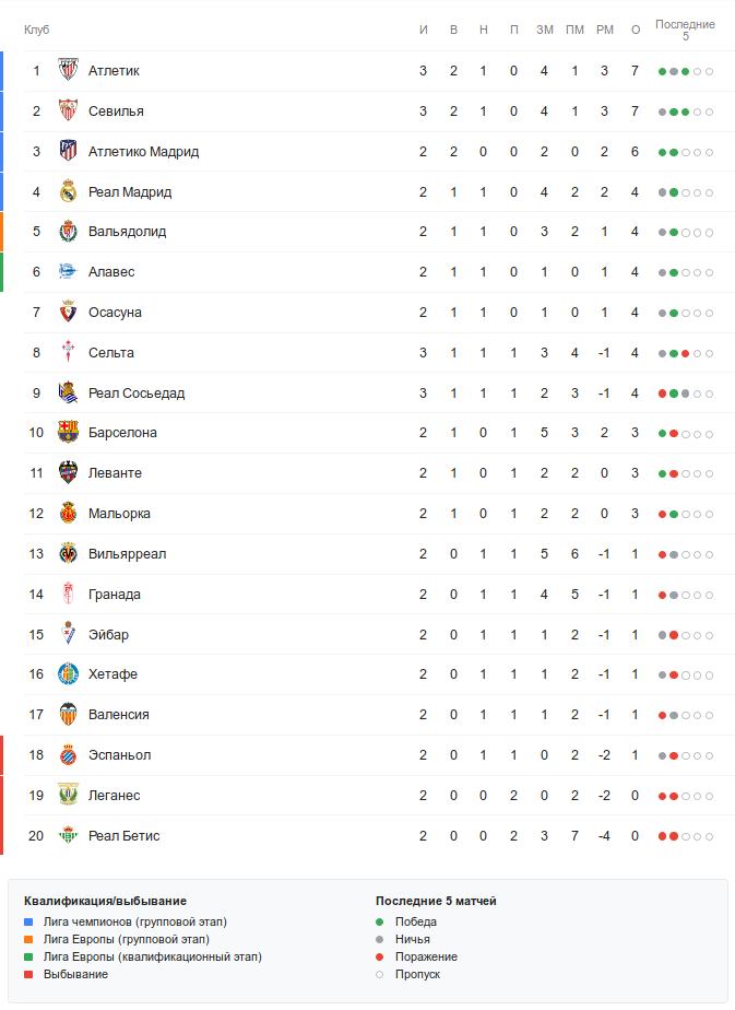 Турнирная таблица Ла Лиги перед субботними матчами 3-го тура