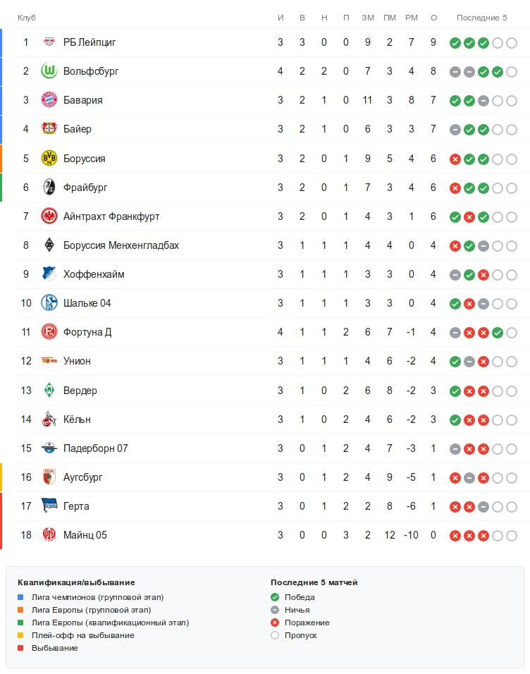Турнирная таблица Бундеслиги перед субботними матчами 4-го тура