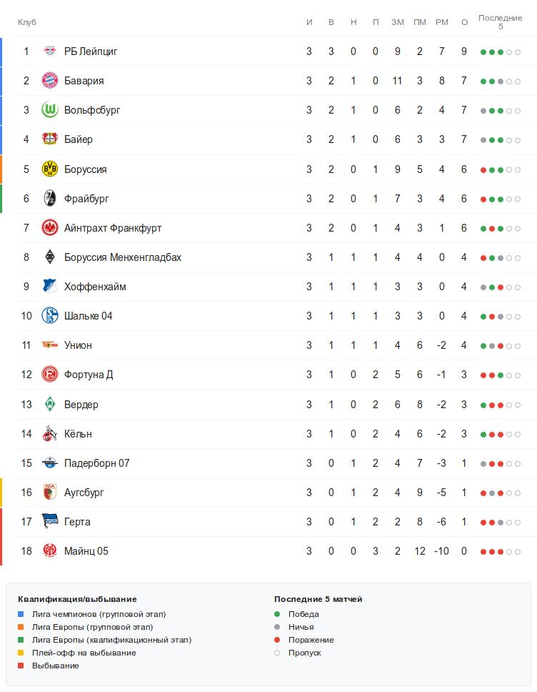 Турнирная таблица Бундеслиги перед 4-м туром