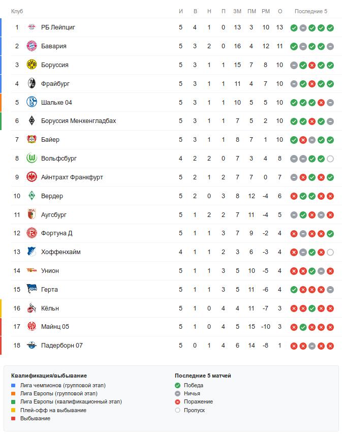 Турнирная таблица Бундеслиги перед понедельничным матчем 5-го тура