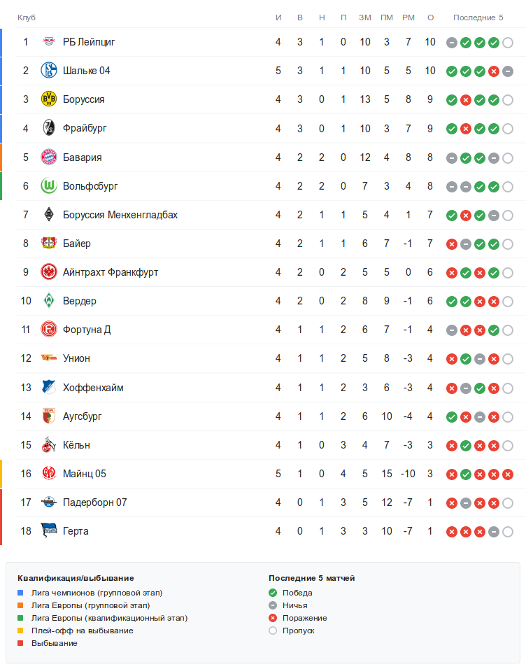 Турнирная таблица Бундеслиги перед субботними матчами 5-го тура