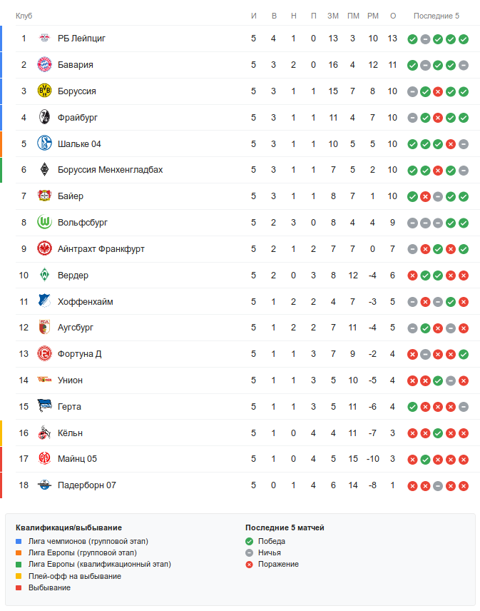 Турнирная таблица Бундеслиги перед 6-м туром