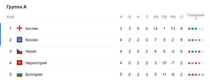Турнирная таблица группы A квалификации Евро-2020 перед 10-м сентября