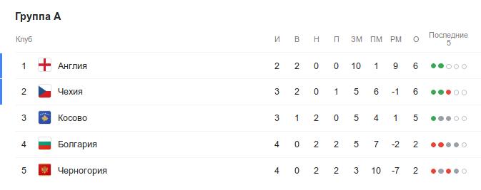Турнирная таблица группы A квалификации Евро-2020 перед 5-м туром