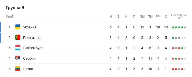 Турнирная таблица группы B квалификации Евро-2020 перед 10-м сентября
