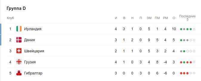 Турнирная таблица группы D квалификации Евро-2020 перед 5-м туром