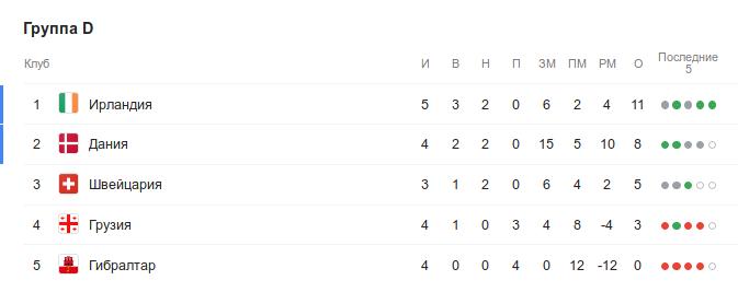 Турнирная таблица группы D квалификации Евро-2020 перед 6-м туром