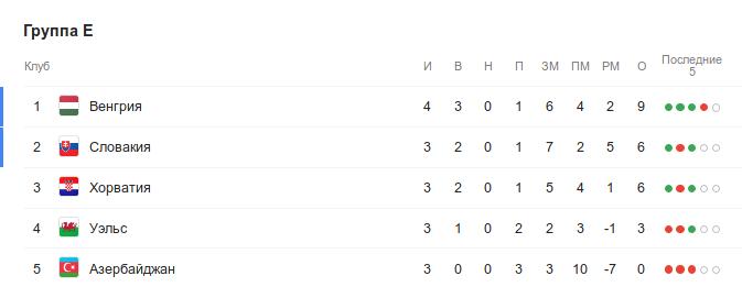 Турнирная таблица группы E квалификации Евро-2020 перед 5-м туром