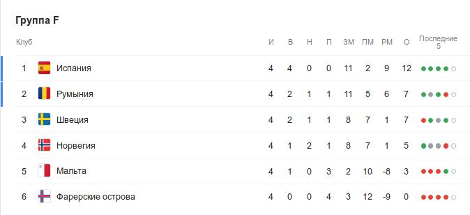Турнирная таблица группы F квалификации Евро-2020 перед 5-м туром