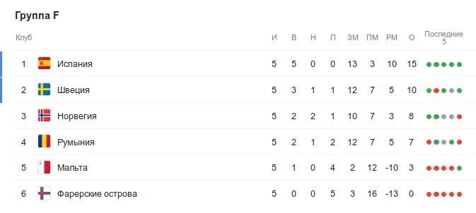 Турнирная таблица группы F квалификации Евро-2020 перед 6-м туром