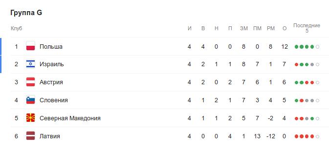 Турнирная таблица группы G квалификации Евро-2020 перед 5-м туром