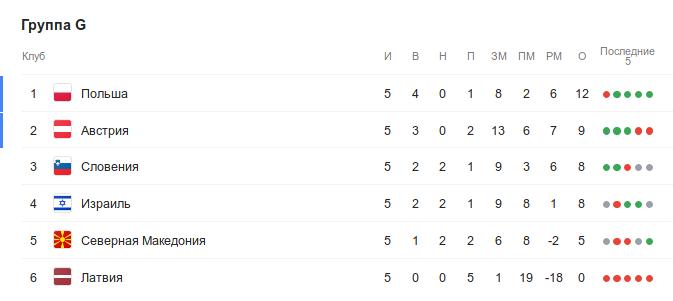 Турнирная таблица группы G квалификации Евро-2020 перед 6-м туром