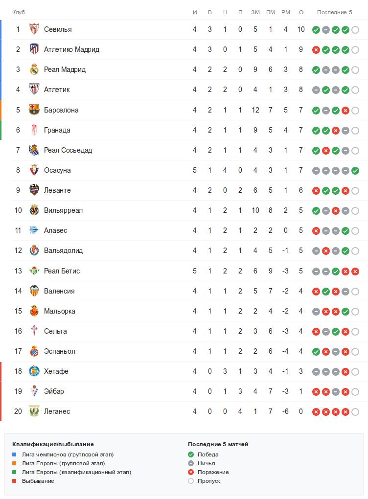 Турнирная таблица Ла Лиги перед субботними матчами 5-го тура