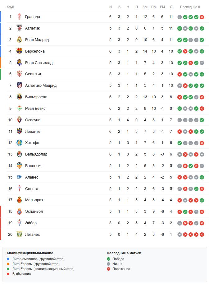 Турнирная таблица Ла Лиги перед матчами 6-го тура в среду