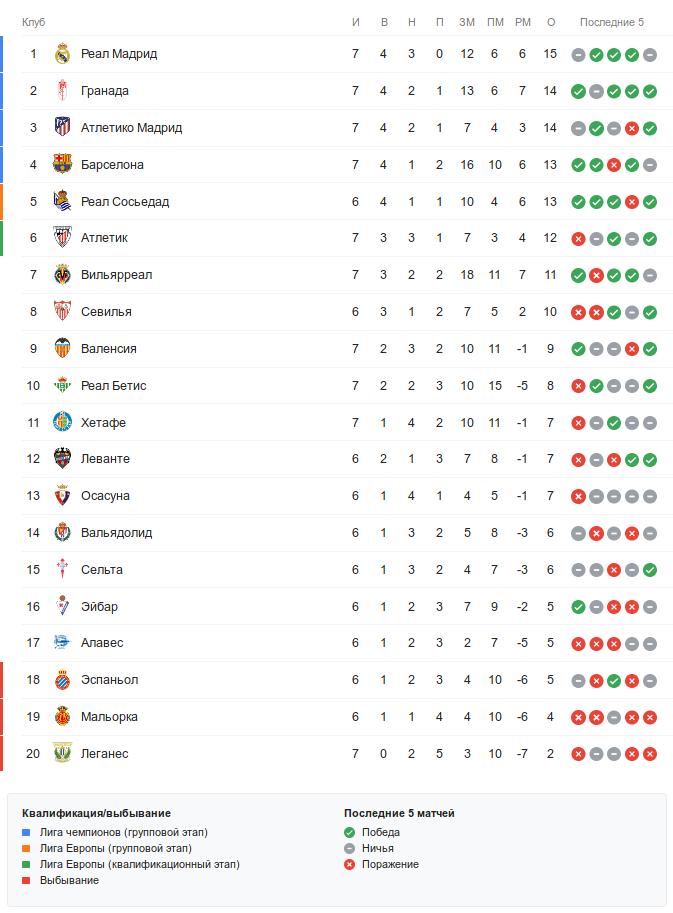 Турнирная таблица Ла Лиги перед воскресными матчами 7-го тура