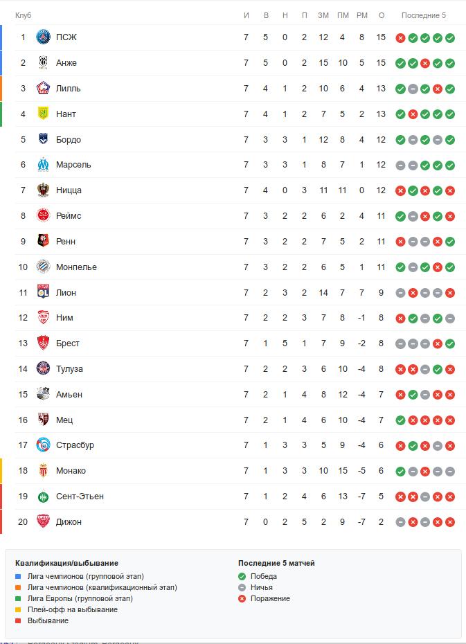 Турнирная таблица Лиги 1 перед 8-м туром