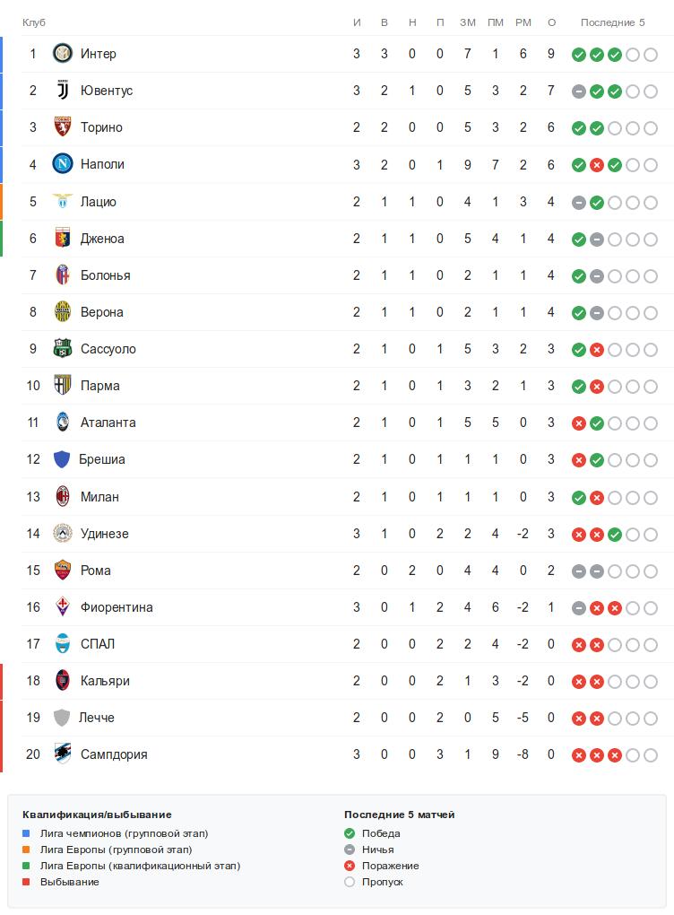 Турнирная таблица Серии А перед воскресными матчами 3-го тура