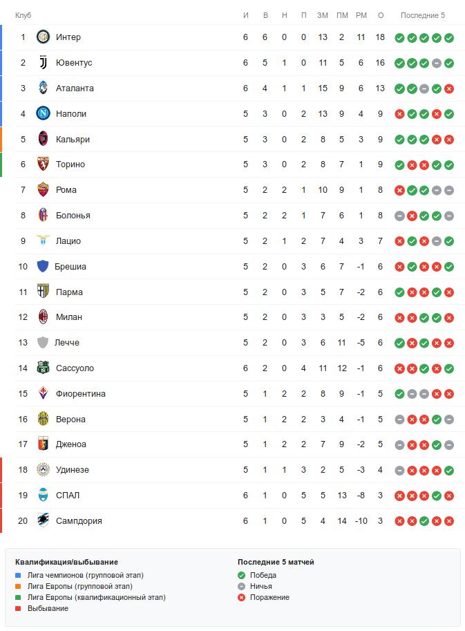 Турнирная таблица Серии А перед воскресными матчами 6-го тура